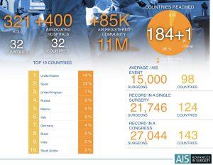 AIS Channel 2019. Cifras número y récords
